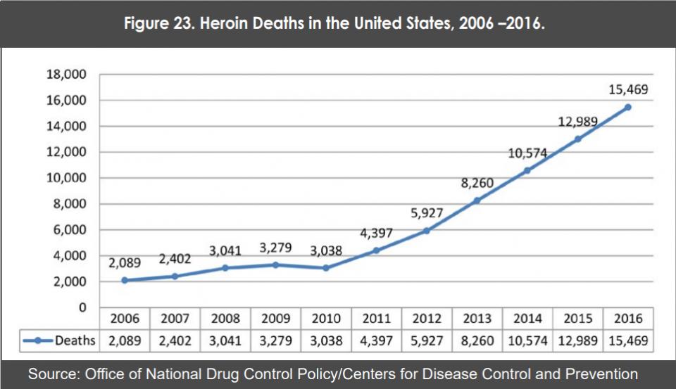 CJNG y la heroína