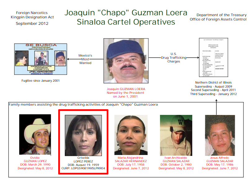 Familia Guzmán